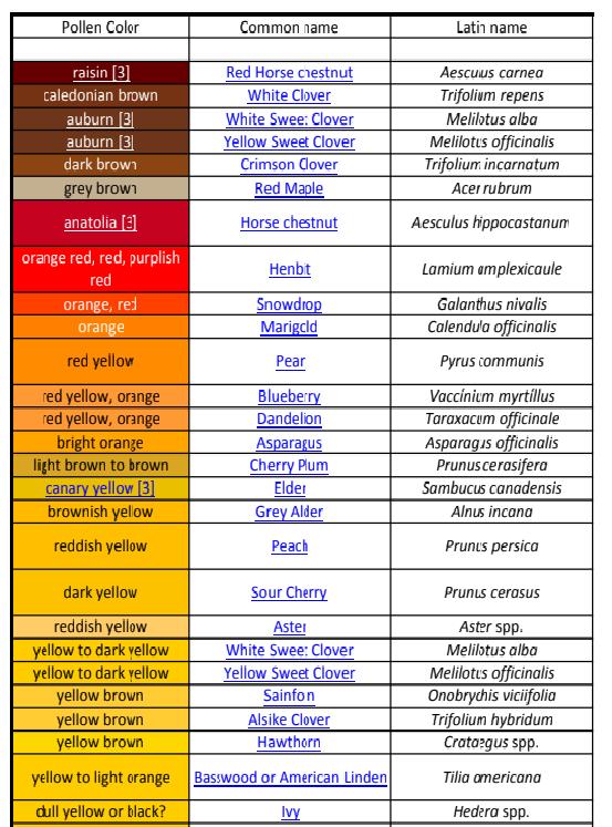 Pollen Color Chart